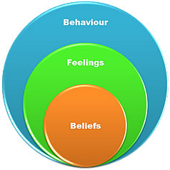 The Effects of Beliefs Paralysis